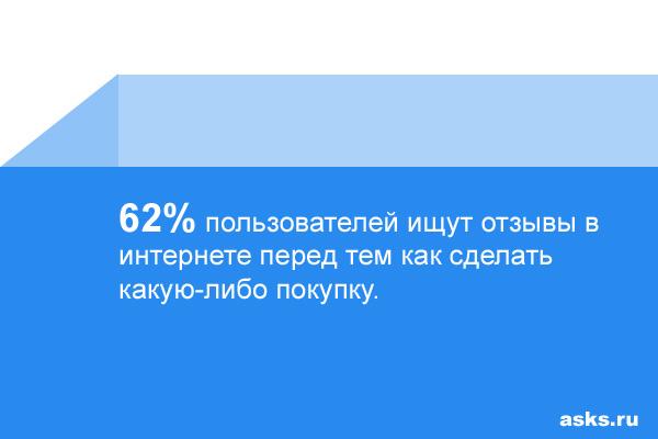 62% пользователей ищут отзывы в интернете перед тем как сделать какую-либо покупку.
