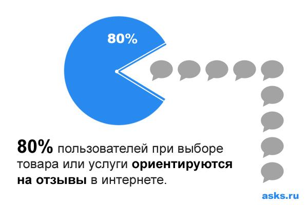80% пользователей при выборе товара или услуги ориентируются на отзывы в интернете.