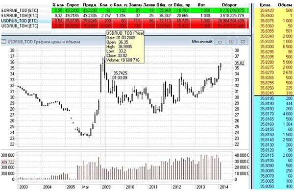Биржевые торги долларом США